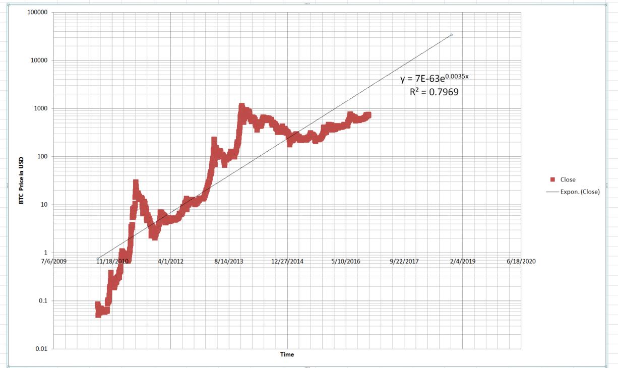 long-span-btc-model-and-forecast